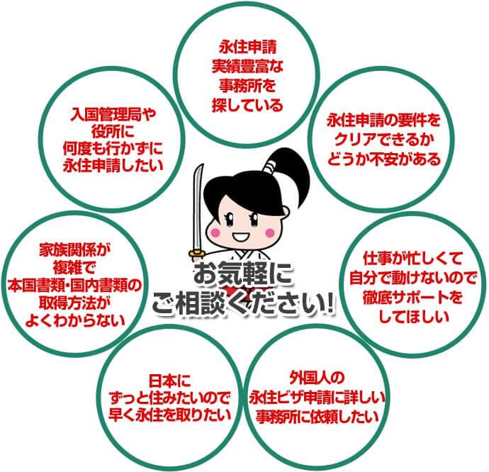 永住申請実績豊富な事務所を探している、永住申請の要件をクリアできるかどうか不安がある、仕事が忙しくて自分で動けないので徹底サポートをしてほしい、外国人の永住ビザ申請に詳しい事務所に依頼したい、日本にずっと住みたいので早く永住を取りたい、家族関係が複雑で本国書類・国内書類の取得方法がよくわからない、入国管理局や役所に何度も行かずに永住申請したい
