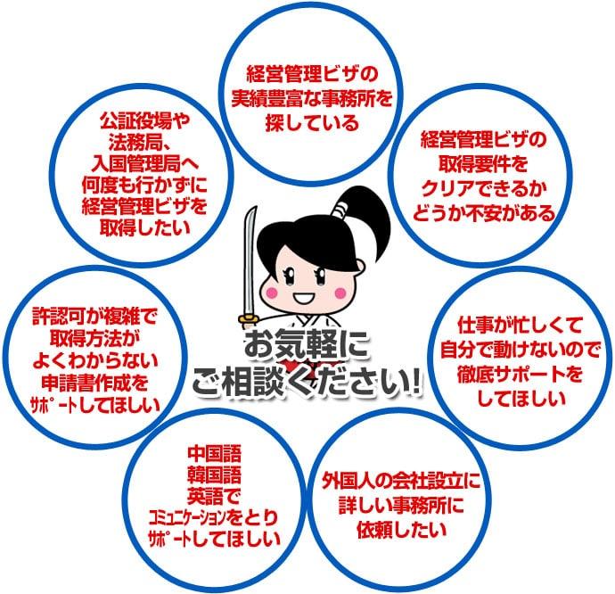 経営管理ビザ実績豊富な事務所を探している・経営管理ビザ申請の要件をクリアできるかどうか不安がある・仕事が忙しくて自分で動けないので徹底サポートをしてほしい・在日韓国人の経営管理ビザ申請に詳しい事務所に依頼したい・日本人と結婚する、子供が生まれるので早く経営管理ビザしたい・家族関係が複雑で本国書類・国内書類の取得方法がよくわからない・法務局や大使館に何度も行かずに経営管理ビザ申請したい