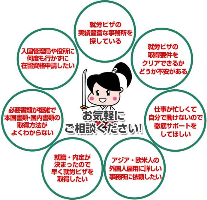 帰化実績豊富な事務所を探している・帰化申請の要件をクリアできるかどうか不安がある・仕事が忙しくて自分で動けないので徹底サポートをしてほしい・在日韓国人の帰化申請に詳しい事務所に依頼したい・日本人と結婚する、子供が生まれるので早く帰化したい・家族関係が複雑で本国書類・国内書類の取得方法がよくわからない・法務局や大使館に何度も行かずに帰化申請したい